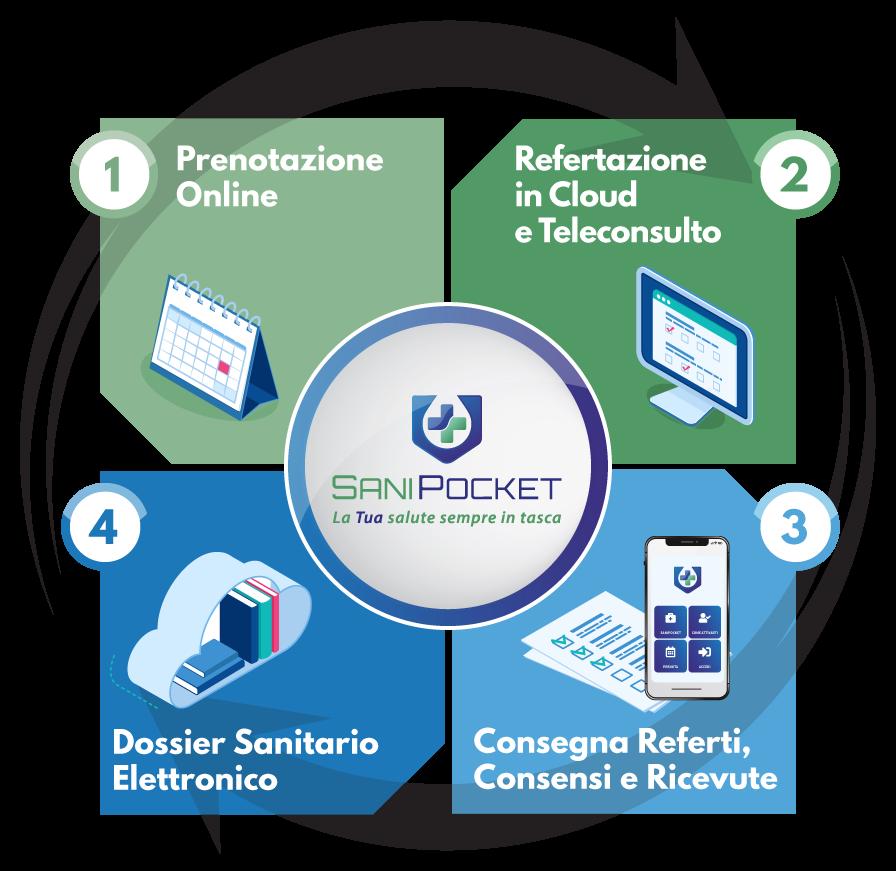 SaniPocket | Prenotazioni online - Refertazione in cloud - Dossier Sanitario Elettronico - Conservazione