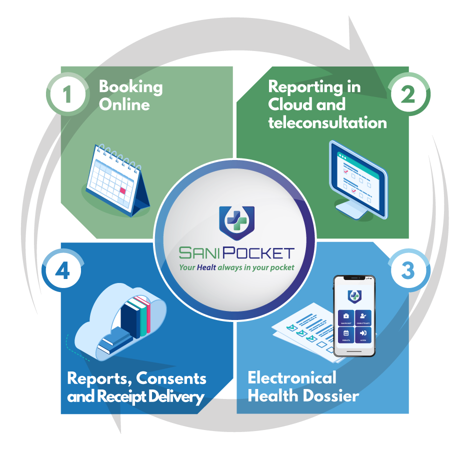 SaniPocket | Booking Online - In Cloud Reporting - Electronic Health Dossier - Storage